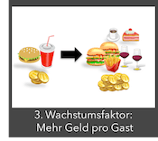 3.Restaurantmarketing Wachstumsfaktor