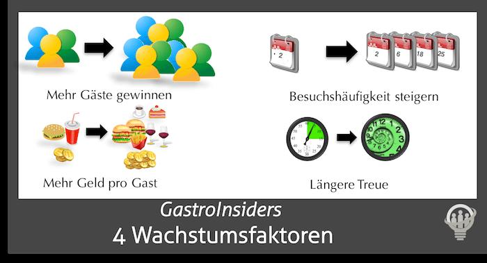 4 Gastronomie Marketing Wachstumsfaktoren