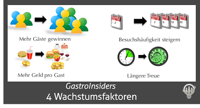 4 Restaurantmarketing Wachstumsfaktoren